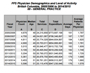 general practice dr numbers