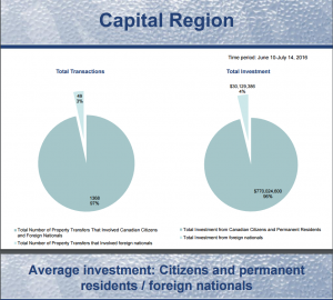 Capital region graph