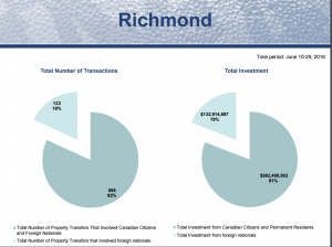 richmond graph