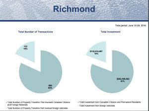 richmond graph
