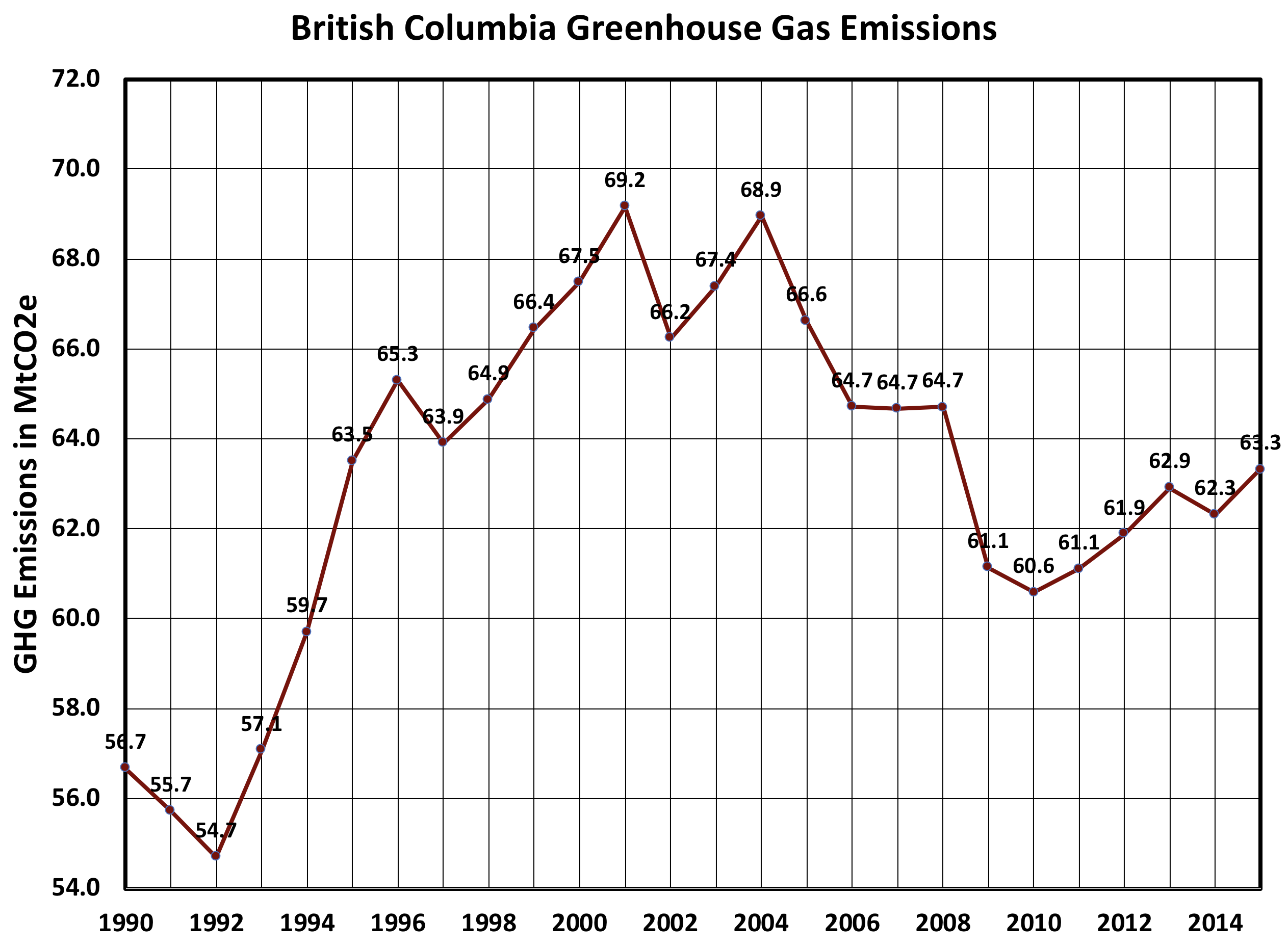 Its time politicians level with british columbians about lng as can be seen in the figure below annually averaged british columbia emissions began to reduce solutioingenieria Image collections