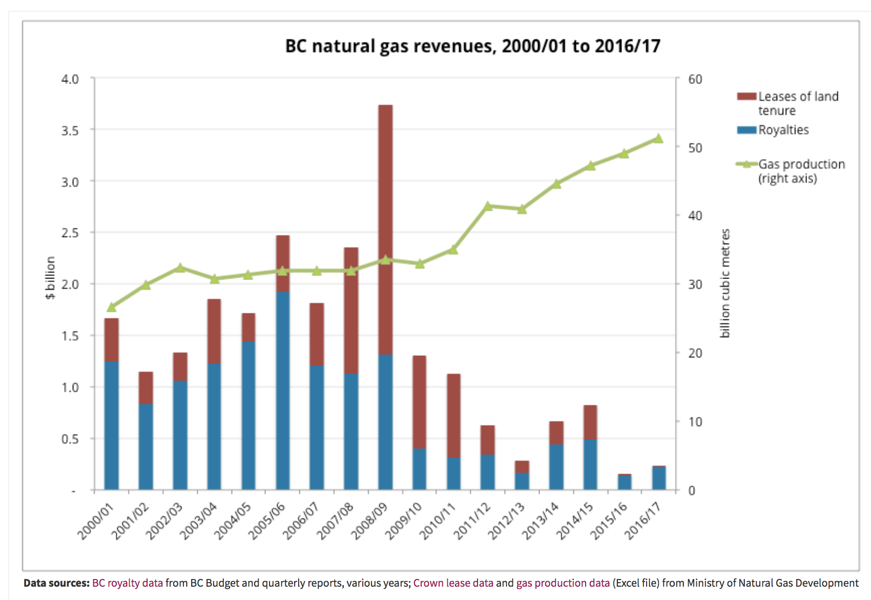 Its time politicians level with british columbians about lng if you thought the lng deals couldnt get any richer you are in for a surprise british columbia has had in place a deep well royalty program since 2003 solutioingenieria Image collections